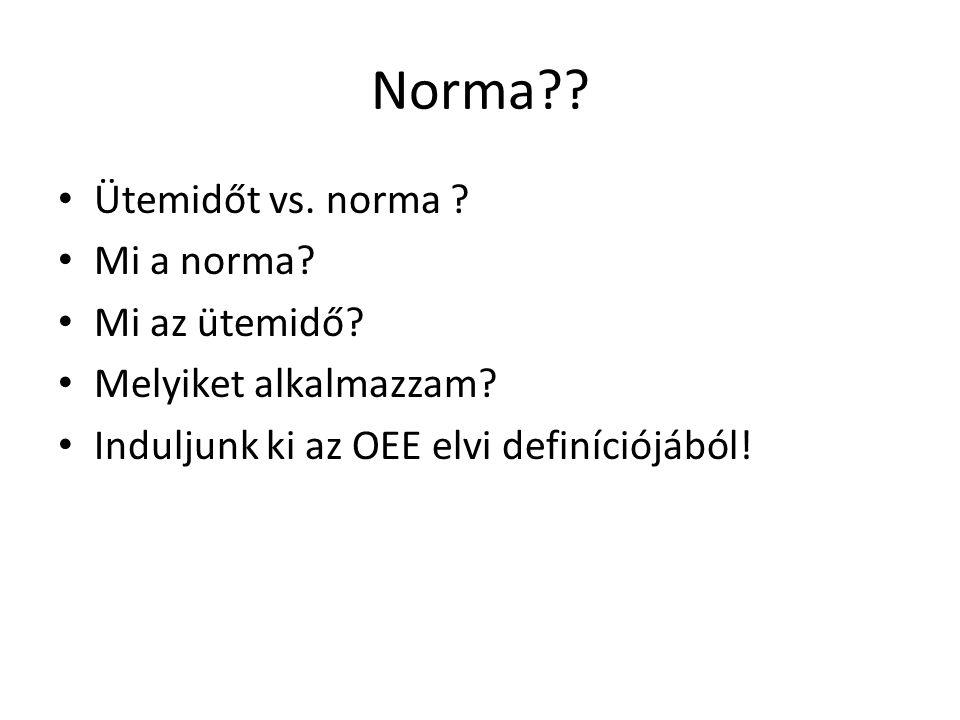 Norma?? • Ütemidőt vs. norma ? • Mi a norma? • Mi az ütemidő? • Melyiket alkalmazzam? • Induljunk ki az OEE elvi definíciójából!