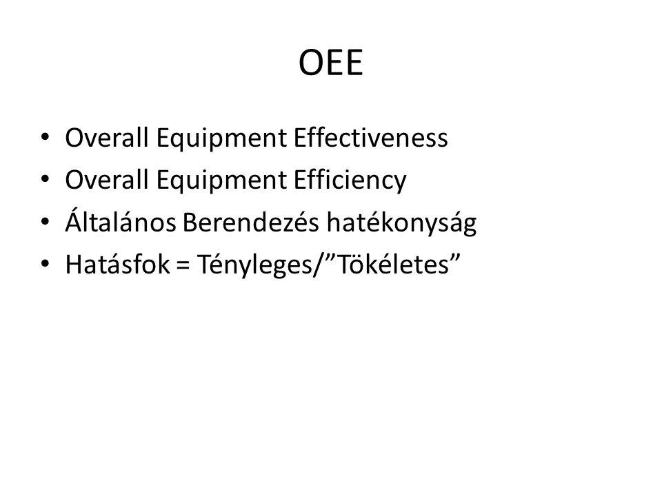 """OEE • Overall Equipment Effectiveness • Overall Equipment Efficiency • Általános Berendezés hatékonyság • Hatásfok = Tényleges/""""Tökéletes"""""""