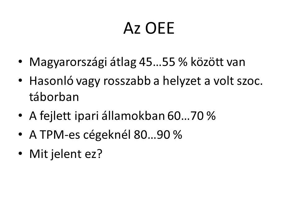 Az OEE • Magyarországi átlag 45…55 % között van • Hasonló vagy rosszabb a helyzet a volt szoc. táborban • A fejlett ipari államokban 60…70 % • A TPM-e
