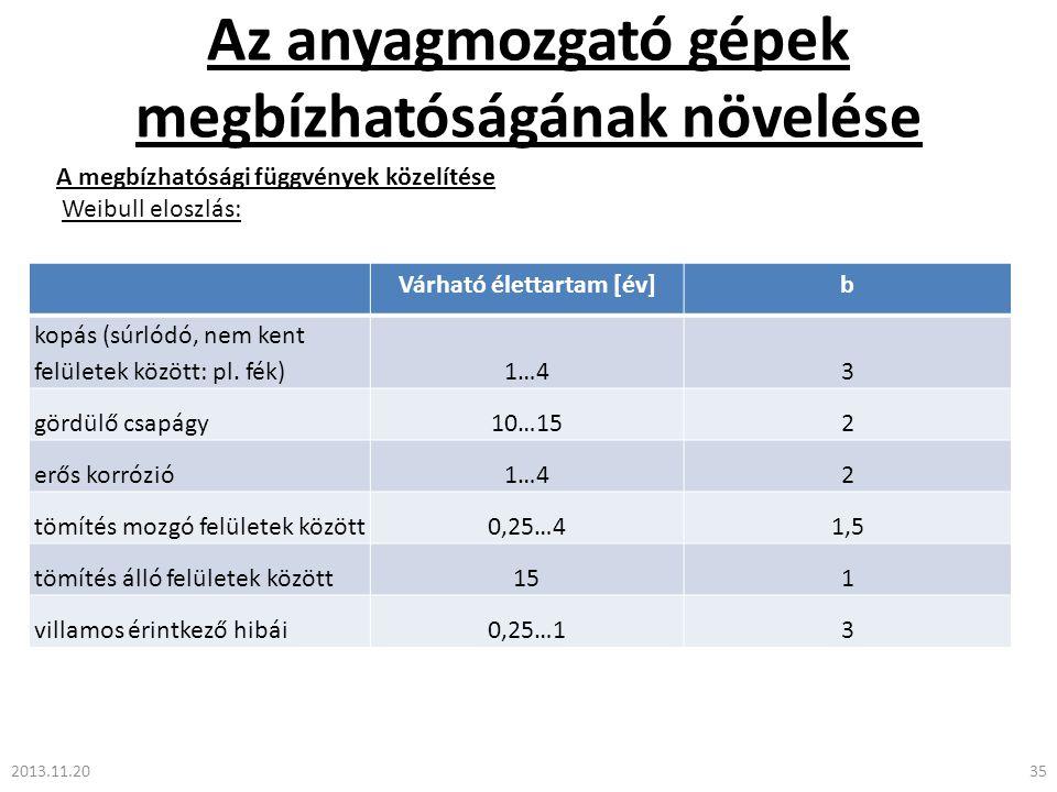 Az anyagmozgató gépek megbízhatóságának növelése 2013.11.2035 A megbízhatósági függvények közelítése Weibull eloszlás: Várható élettartam [év]b kopás (súrlódó, nem kent felületek között: pl.