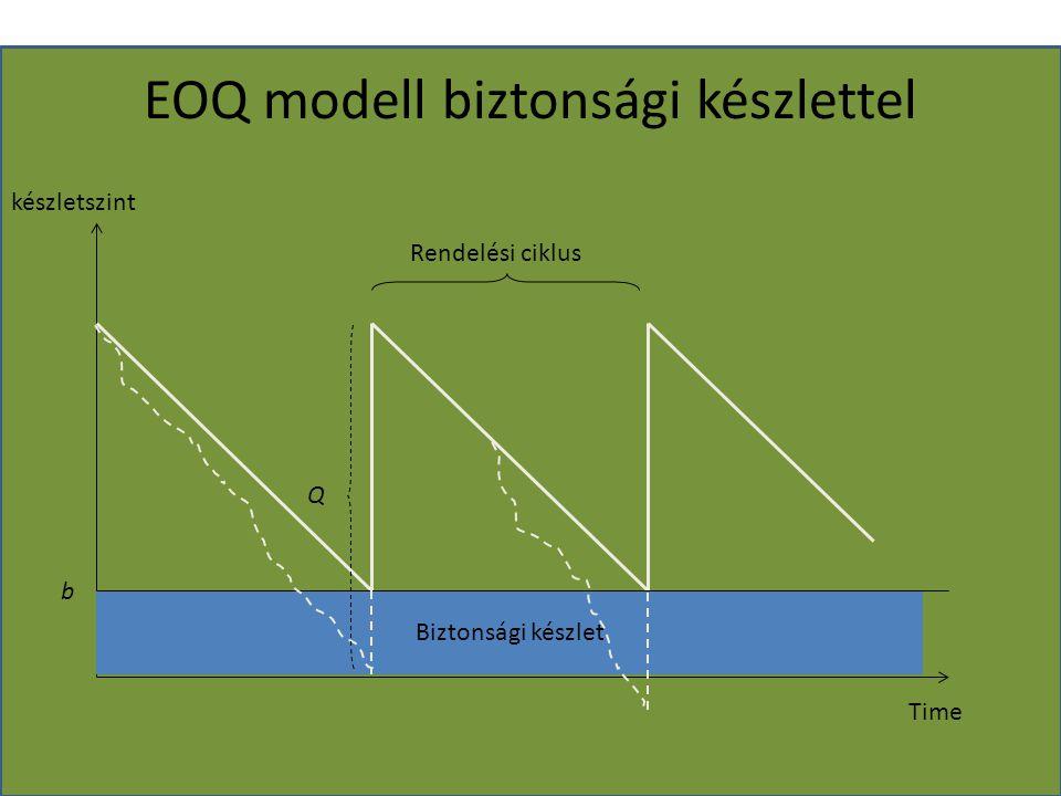 EOQ modell biztonsági készlettel készletszint Time Q Rendelési ciklus Biztonsági készlet b
