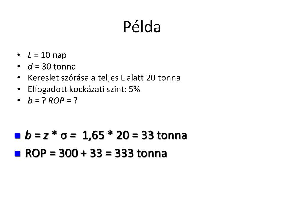 Példa • L = 10 nap • d = 30 tonna • Kereslet szórása a teljes L alatt 20 tonna • Elfogadott kockázati szint: 5% • b = ? ROP = ?  b = z * σ = 1,65 * 2