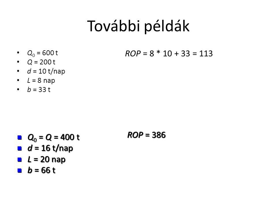 További példák • Q 0 = 600 t • Q = 200 t • d = 10 t/nap • L = 8 nap • b = 33 t ROP = 8 * 10 + 33 = 113  Q 0 = Q = 400 t  d = 16 t/nap  L = 20 nap 