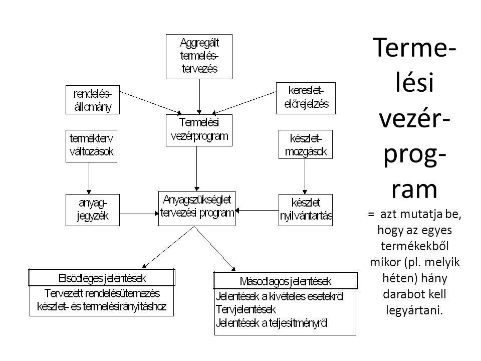Terme- lési vezér- prog- ram = azt mutatja be, hogy az egyes termékekből mikor (pl. melyik héten) hány darabot kell legyártani.