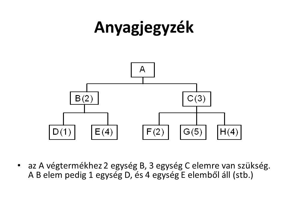 Anyagjegyzék • az A végtermékhez 2 egység B, 3 egység C elemre van szükség. A B elem pedig 1 egység D, és 4 egység E elemből áll (stb.)