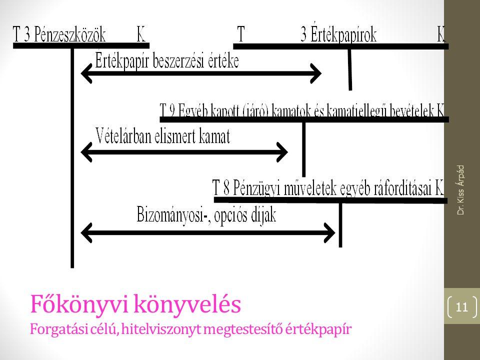 Főkönyvi könyvelés Forgatási célú, hitelviszonyt megtestesítő értékpapír Dr. Kiss Árpád 11