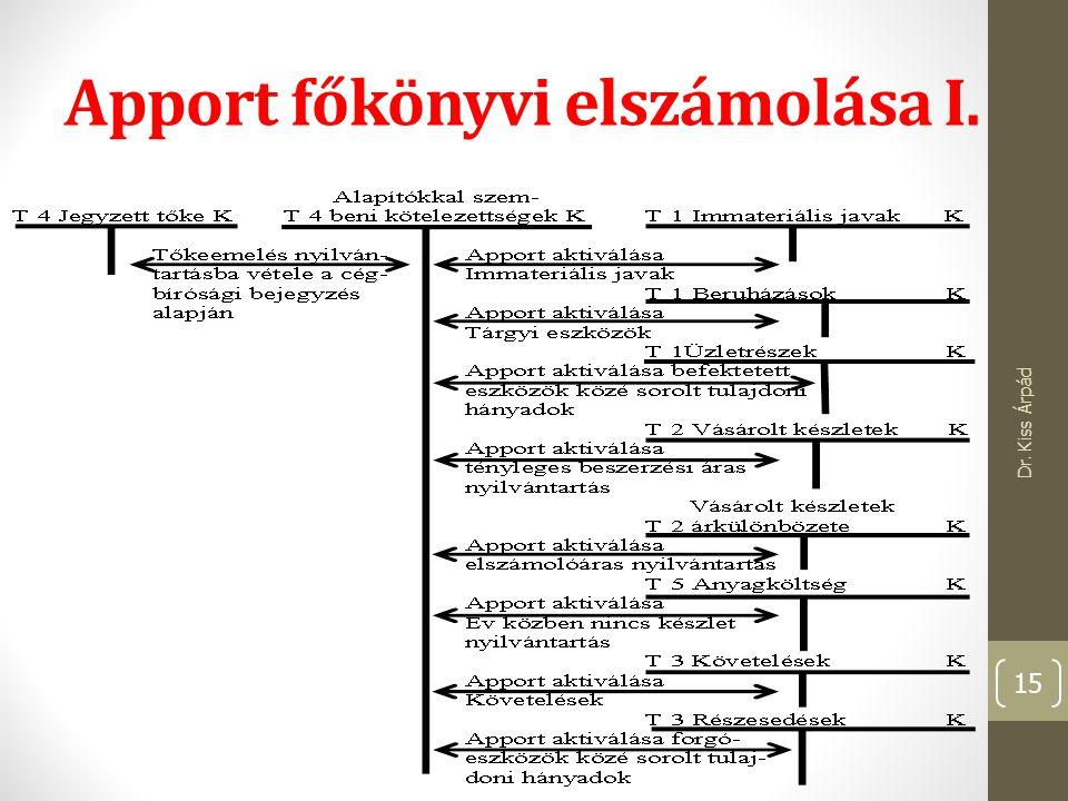 Apport főkönyvi elszámolása I. Dr. Kiss Árpád 15