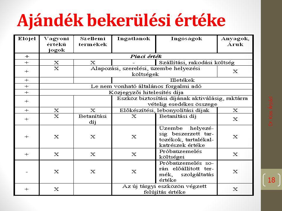 Ajándék bekerülési értéke Dr. Kiss Árpád 18
