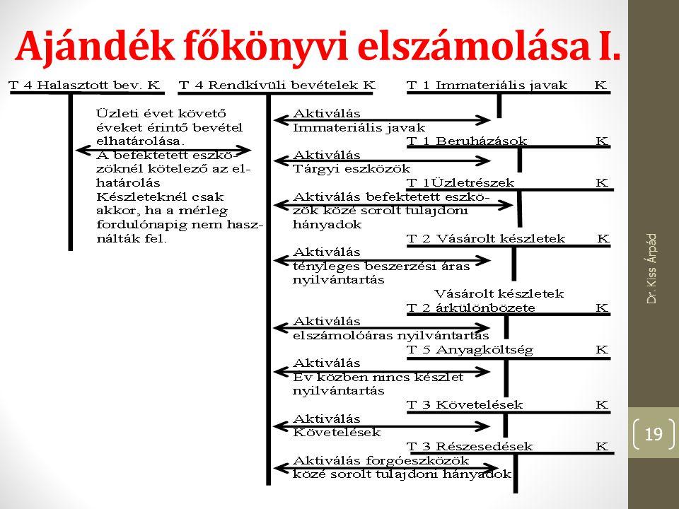 Ajándék főkönyvi elszámolása I. Dr. Kiss Árpád 19