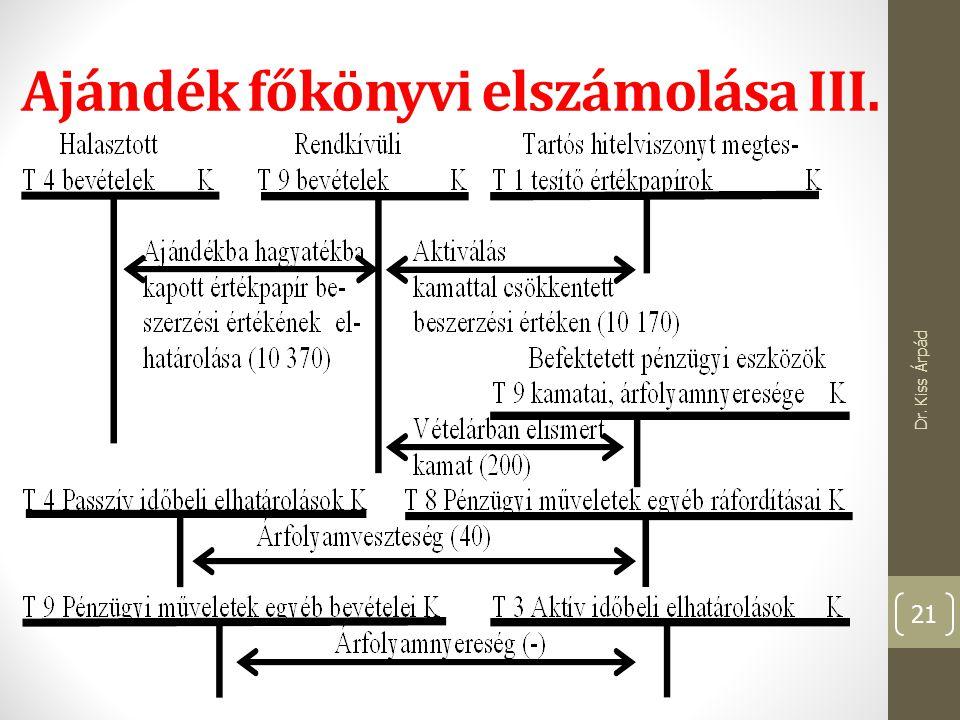 Ajándék főkönyvi elszámolása III. Dr. Kiss Árpád 21