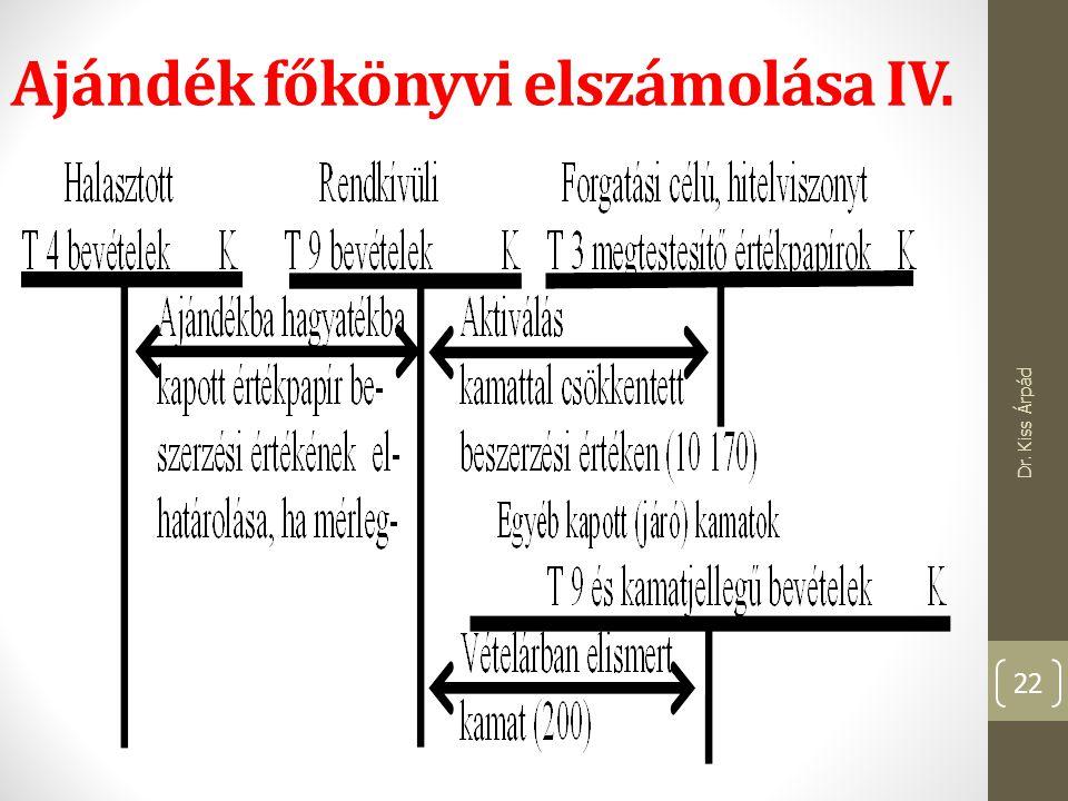 Ajándék főkönyvi elszámolása IV. Dr. Kiss Árpád 22