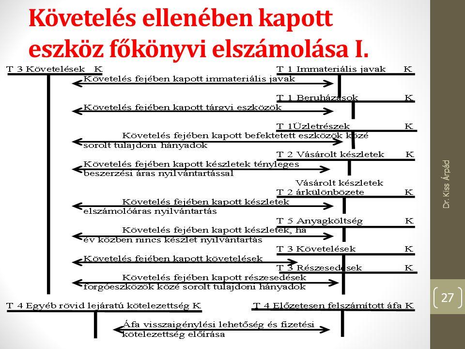 Követelés ellenében kapott eszköz főkönyvi elszámolása I. Dr. Kiss Árpád 27