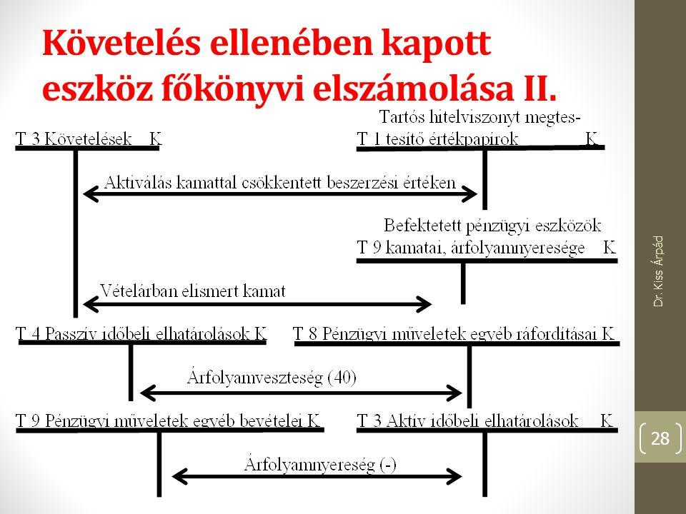 Követelés ellenében kapott eszköz főkönyvi elszámolása II. Dr. Kiss Árpád 28