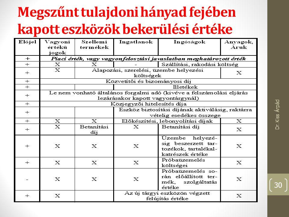 Megszűnt tulajdoni hányad fejében kapott eszközök bekerülési értéke Dr. Kiss Árpád 30