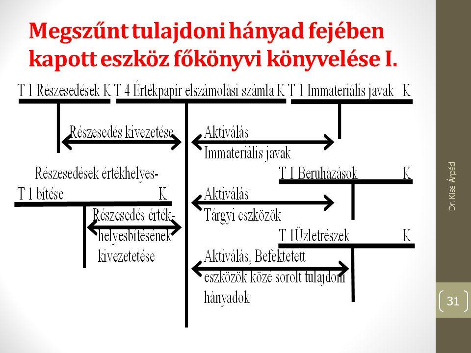 Megszűnt tulajdoni hányad fejében kapott eszköz főkönyvi könyvelése I. Dr. Kiss Árpád 31