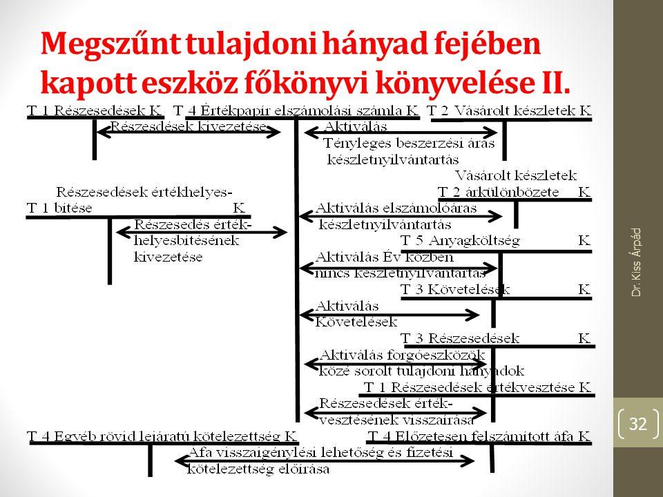 Megszűnt tulajdoni hányad fejében kapott eszköz főkönyvi könyvelése II. Dr. Kiss Árpád 32
