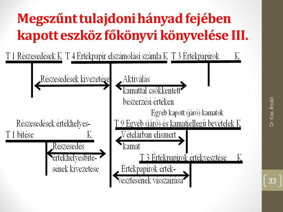 Megszűnt tulajdoni hányad fejében kapott eszköz főkönyvi könyvelése III. Dr. Kiss Árpád 33