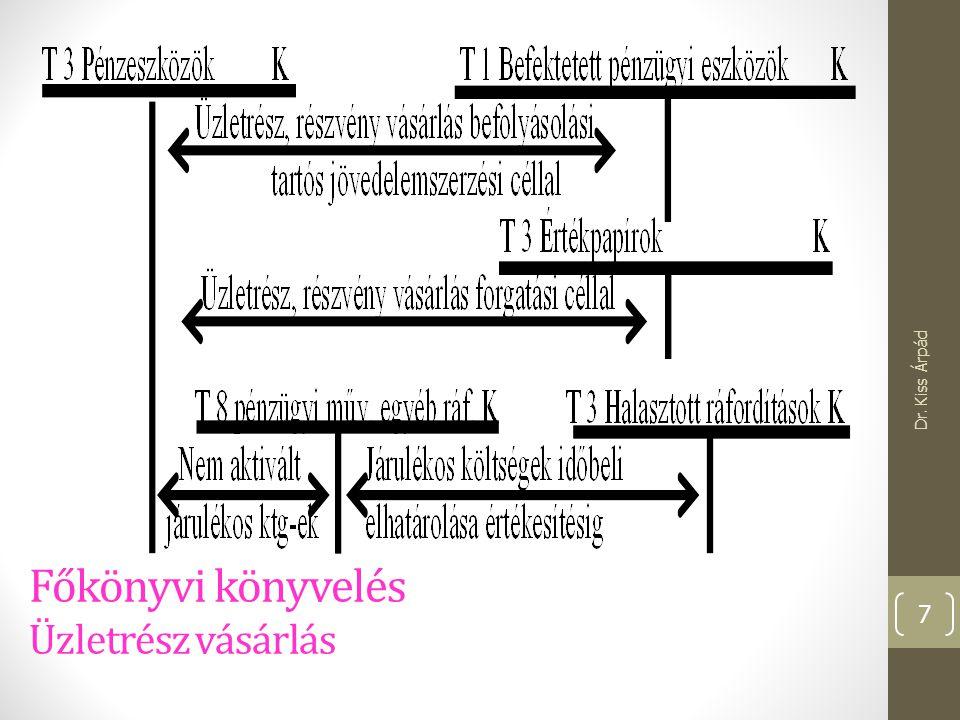 Főkönyvi könyvelés Adott kölcsön, pénzeszköz lekötés Dr. Kiss Árpád 8