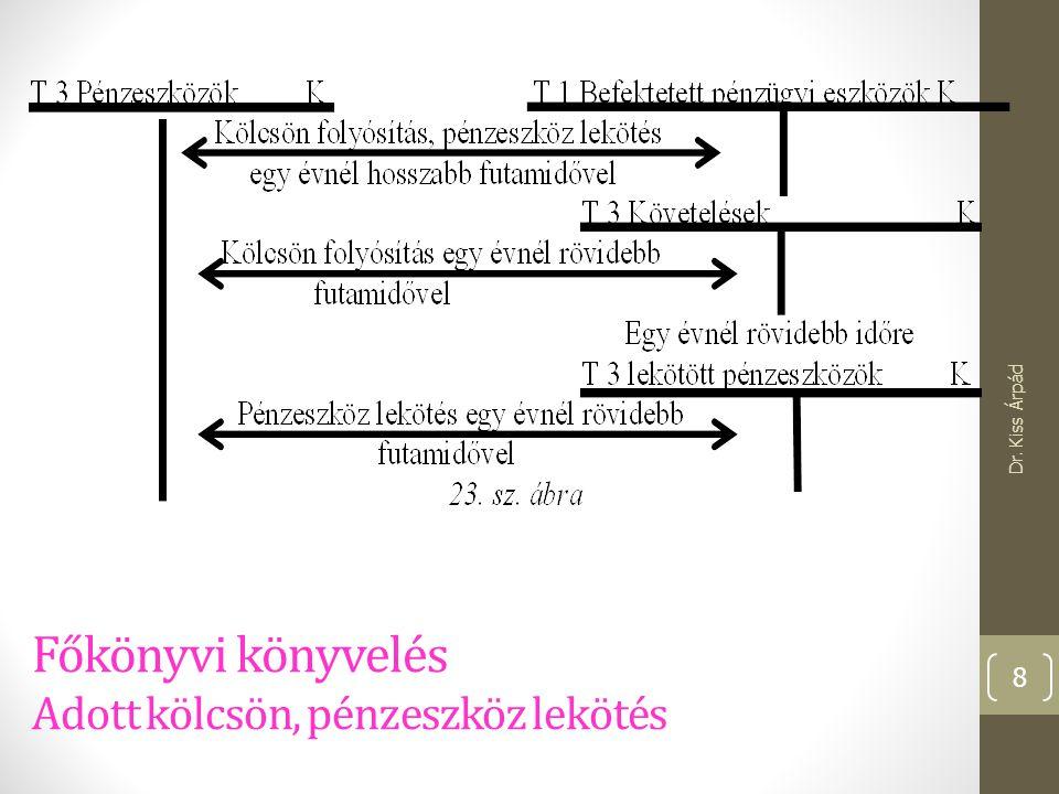 Követelés ellenében kapott eszköz főkönyvi elszámolása III. Dr. Kiss Árpád 29