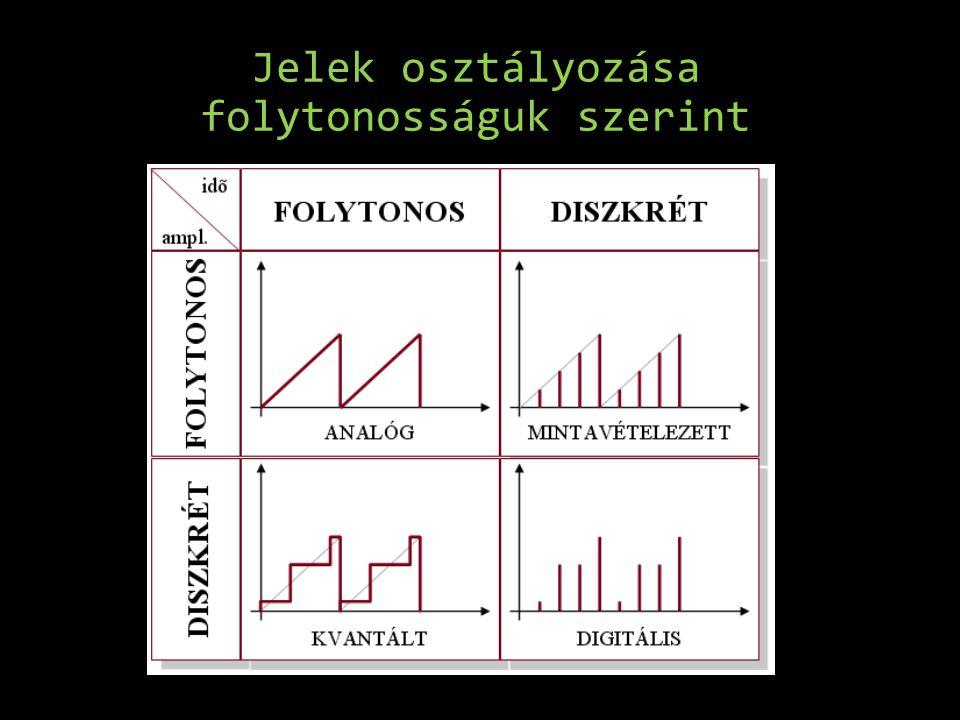 • Analóg jel: analógnak nevezzük azt a jelet, amelynek az értelmezési tartománya is, az értékkészlete is folytonos, a jel minden időpillanatra értelmezett.