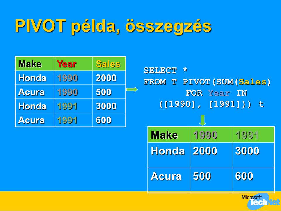 PIVOT példa, összegzés MakeYearSales Honda19902000 Acura1990500 Honda19913000 Acura1991600 SELECT * FROM T PIVOT(SUM(Sales) FOR Year IN ([1990], [1991])) t Make19901991Honda20003000 Acura500600