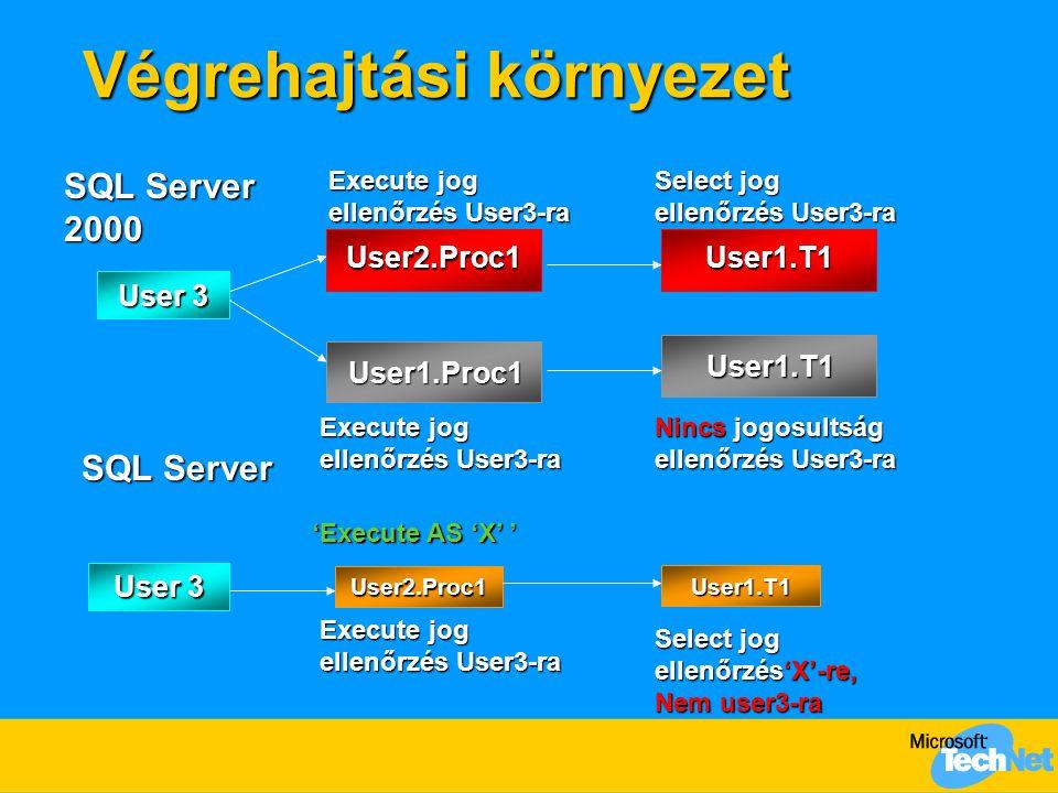 Végrehajtási környezet Végrehajtási környezet User 3 Select jog ellenőrzés User3-ra Execute jog ellenőrzés User3-ra User1.Proc1 User1.T1 Nincs jogosul