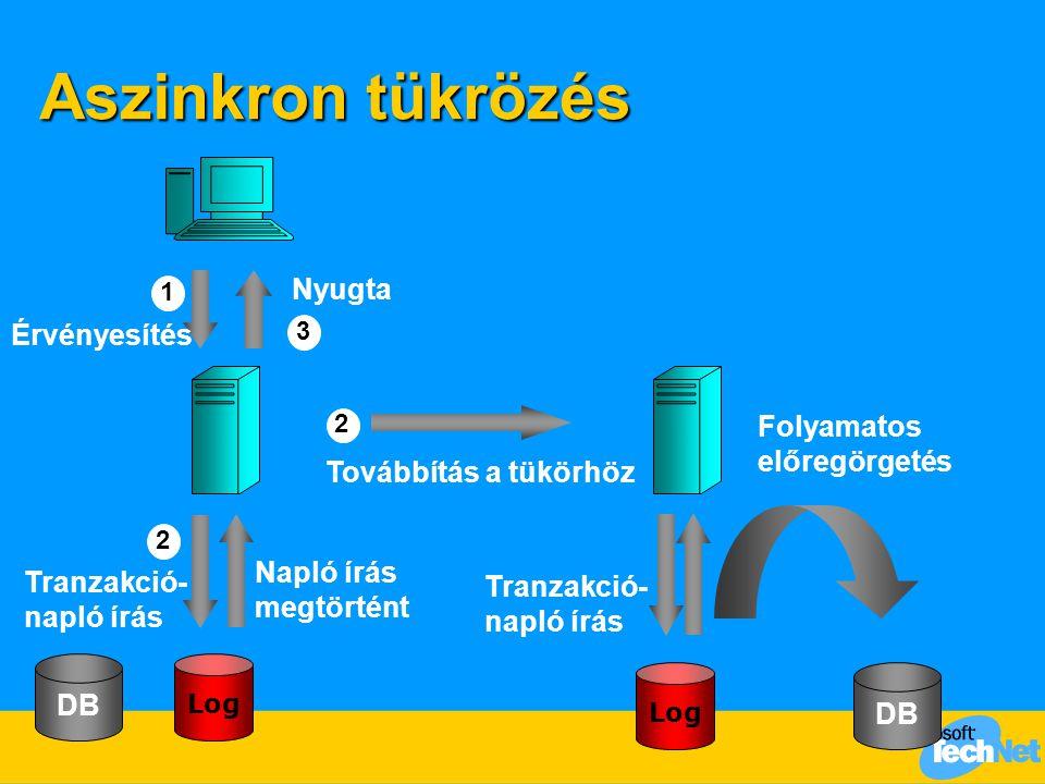 Aszinkron tükrözés Érvényesítés Tranzakció- napló írás Továbbítás a tükörhöz Log Nyugta Napló írás megtörtént Folyamatos előregörgetés DB Log Tranzakc