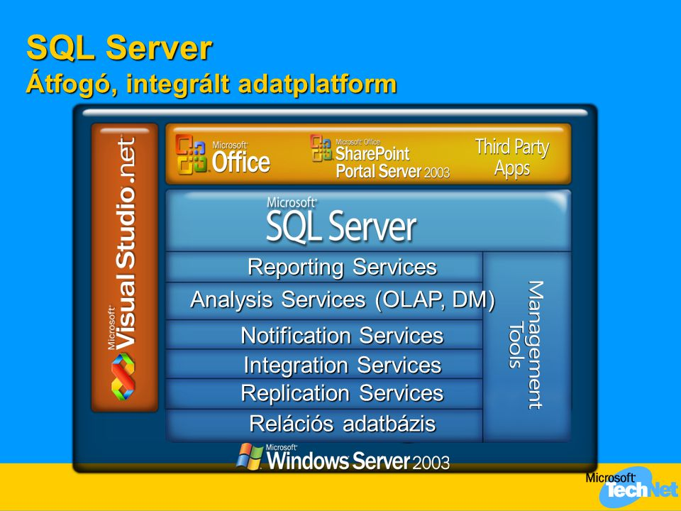 SQL Server Átfogó, integrált adatplatform Integration Services Reporting Services Analysis Services (OLAP, DM) Notification Services Replication Services Relációs adatbázis