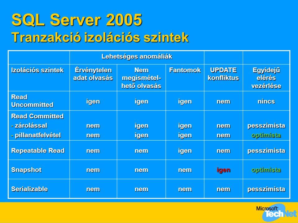 SQL Server 2005 Tranzakció izolációs szintek Lehetséges anomáliák Izolációs szintek Érvénytelen adat olvasás Nem megismétel- hető olvasás Fantomok UPD
