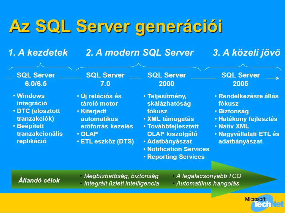  Magas rendelkezésre állás  Biztonsági és teljesítmény jellemzők  Menedzselhetőség  Visual Studio és.NET CLR integráció  Natív XML technológia az adatbázisban  Web Service felületek (natív SOAP)  Valósidejű döntéstámogatás: jelentéskészítés, OLAP, adatbányászat  Intelligens kliensek; SharePoint megoldások  Átfogó (és lényegesen gyorsabb) ETL szolgáltatás Az SQL Server 2005 fejlesztés fő területei Nagyvállalati adatkezelés Programozhatóság Üzleti intelligencia