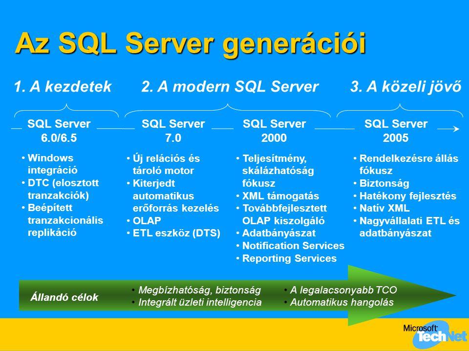 VS.NET Project Assembly: MyLib.dll VB,C#,C++ Build SQL Server SQL Data Definition: SQL Data Definition: create assembly … create function … create procedure … create trigger … create type … SQL lekérdezés: select dbo.függvény(paraméter) CLR runtime SQL Server (in-process) A fejlesztés menete
