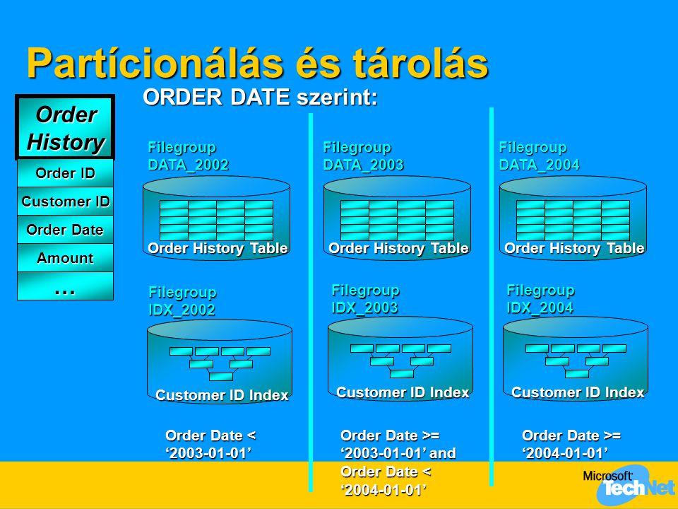 Partícionálás és tárolás Customer ID Index ORDER DATE szerint: Order Date < '2003-01-01' Order Date >= '2003-01-01' and Order Date < '2004-01-01' Orde
