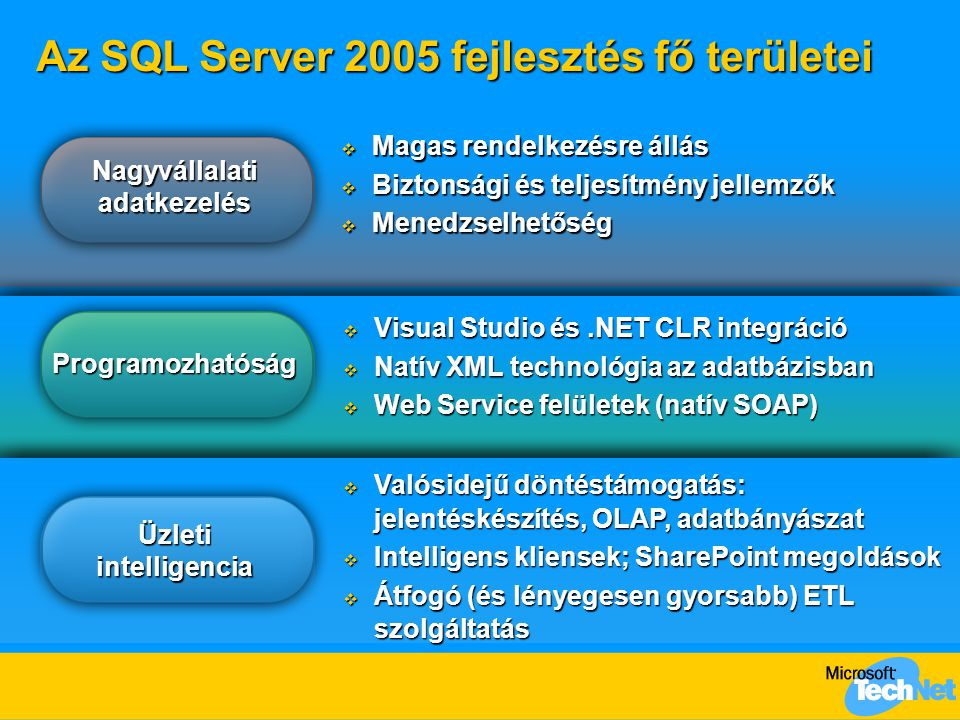 Nagyvállalati adatkezelés  Elvárások  Biztonság  Rendelkezésre állás  Skálázhatóság  Menedzselhetőség  SQL Server 2005  Jogosultságkezelés  Adatbázis tükrözés  Gyors helyreállítás  Adatbázis pillanatfelvétel  Online index műveletek  Pillanatfelvétel izoláció  Partícionálás