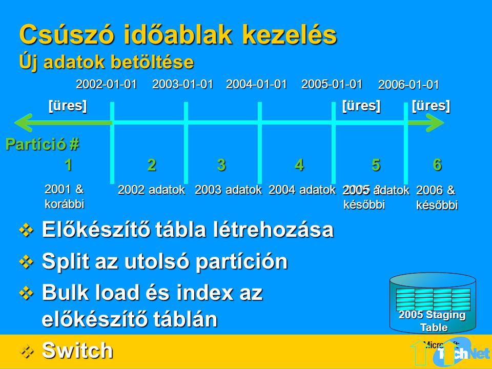 Csúszó időablak kezelés Új adatok betöltése Partíció # 12345 2002-01-01 2003-01-01 2004-01-01 2005-01-01 2001 & korábbi 2002 adatok 2003 adatok 2004 a