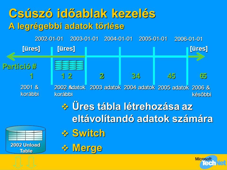 Csúszó időablak kezelés A legrégebbi adatok törlése Partíció # 2003-01-01 2004-01-01 2005-01-01 2003 adatok 2004 adatok  Üres tábla létrehozása az el