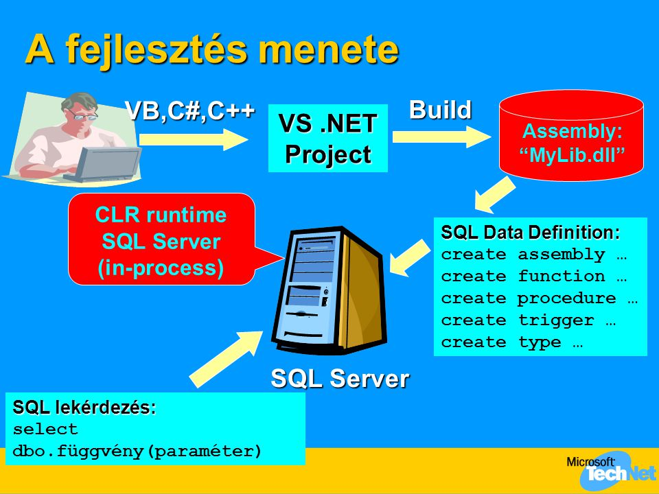 VS.NET Project Assembly: MyLib.dll VB,C#,C++ Build SQL Server SQL Data Definition: SQL Data Definition: create assembly … create function … create procedure … create trigger … create type … SQL lekérdezés: select dbo.függvény(paraméter) CLR runtime SQL Server (in-process) A fejlesztés menete