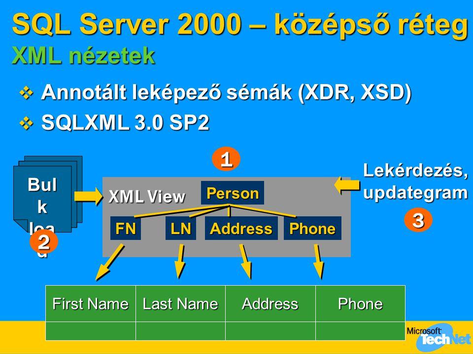 SQL Server 2000 – középső réteg XML nézetek  Annotált leképező sémák (XDR, XSD)  SQLXML 3.0 SP2 PhoneAddress Last Name First Name Bul k loa d Person