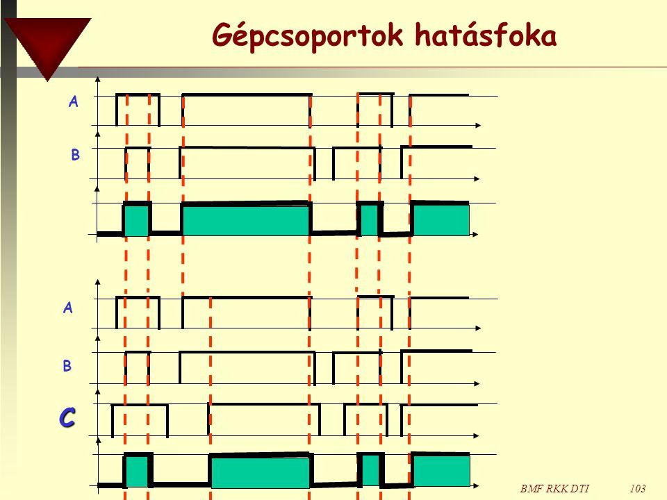BMF RKK DTI103 Gépcsoportok hatásfoka A B ABAB C