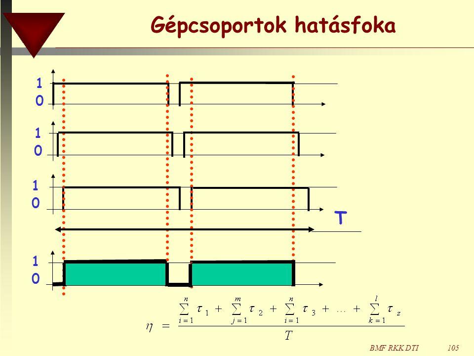 BMF RKK DTI105 Gépcsoportok hatásfoka 1010 1010 1010 1010 T
