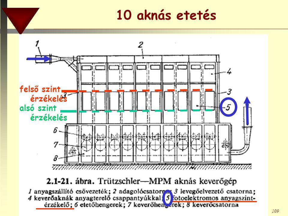 BMF RKK DTI109 10 aknás etetés alsó szint érzékelés felső szint érzékelés