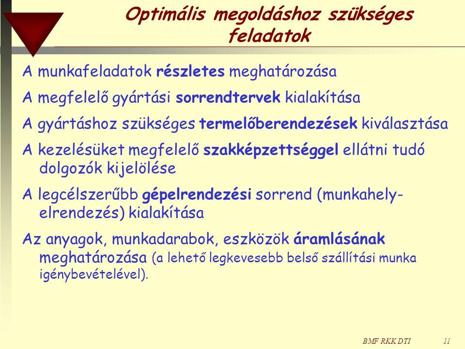 BMF RKK DTI11 Optimális megoldáshoz szükséges feladatok A munkafeladatok részletes meghatározása A megfelelő gyártási sorrendtervek kialakítása A gyártáshoz szükséges termelőberendezések kiválasztása A kezelésüket megfelelő szakképzettséggel ellátni tudó dolgozók kijelölése A legcélszerűbb gépelrendezési sorrend (munkahely- elrendezés) kialakítása Az anyagok, munkadarabok, eszközök áramlásának meghatározása (a lehető legkevesebb belső szállítási munka igénybevételével).