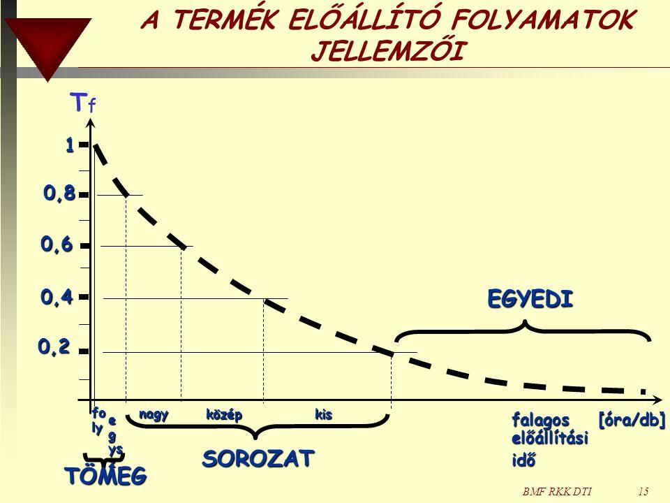 BMF RKK DTI15 A TERMÉK ELŐÁLLÍTÓ FOLYAMATOK JELLEMZŐI TfTf falagos [óra/db] előállítási idő 0,2 1 0,4 0,6 0,8 fo ly e g ys z TÖMEG nagy középkis EGYEDI SOROZAT