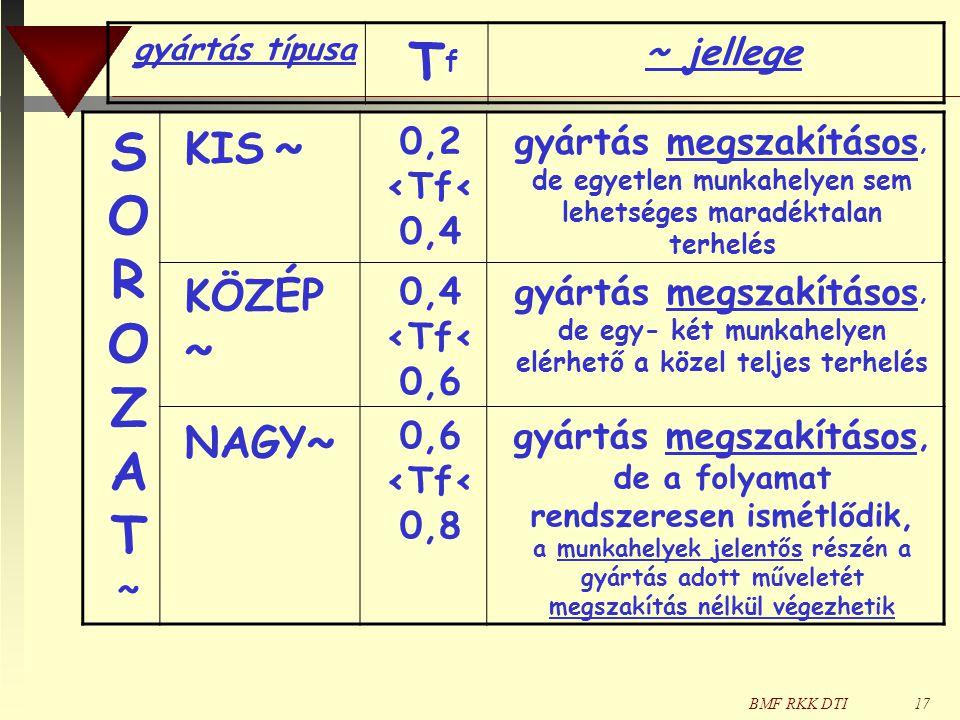 BMF RKK DTI17 SOROZAT~SOROZAT~ KIS ~ 0,2 <Tf< 0,4 gyártás megszakításos, de egyetlen munkahelyen sem lehetséges maradéktalan terhelés KÖZÉP ~ 0,4 <Tf< 0,6 gyártás megszakításos, de egy- két munkahelyen elérhető a közel teljes terhelés NAGY ~ 0,6 <Tf< 0,8 gyártás megszakításos, de a folyamat rendszeresen ismétlődik, a munkahelyek jelentős részén a gyártás adott műveletét megszakítás nélkül végezhetik gyártás típusa TfTf ~ jellege