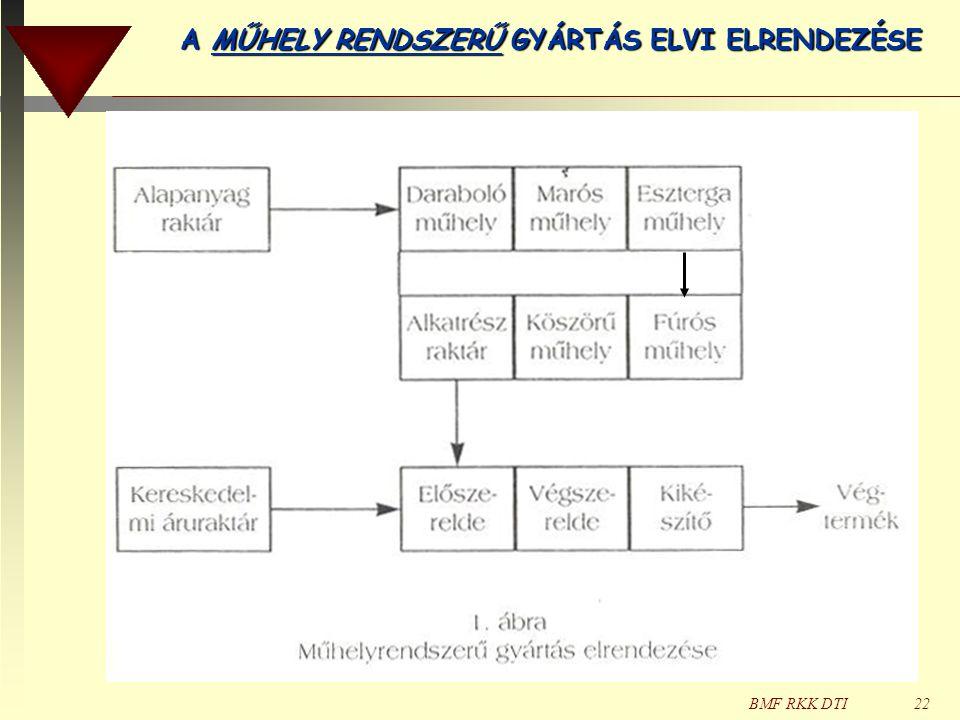 BMF RKK DTI22 A MŰHELY RENDSZERŰ GYÁRTÁS ELVI ELRENDEZÉSE