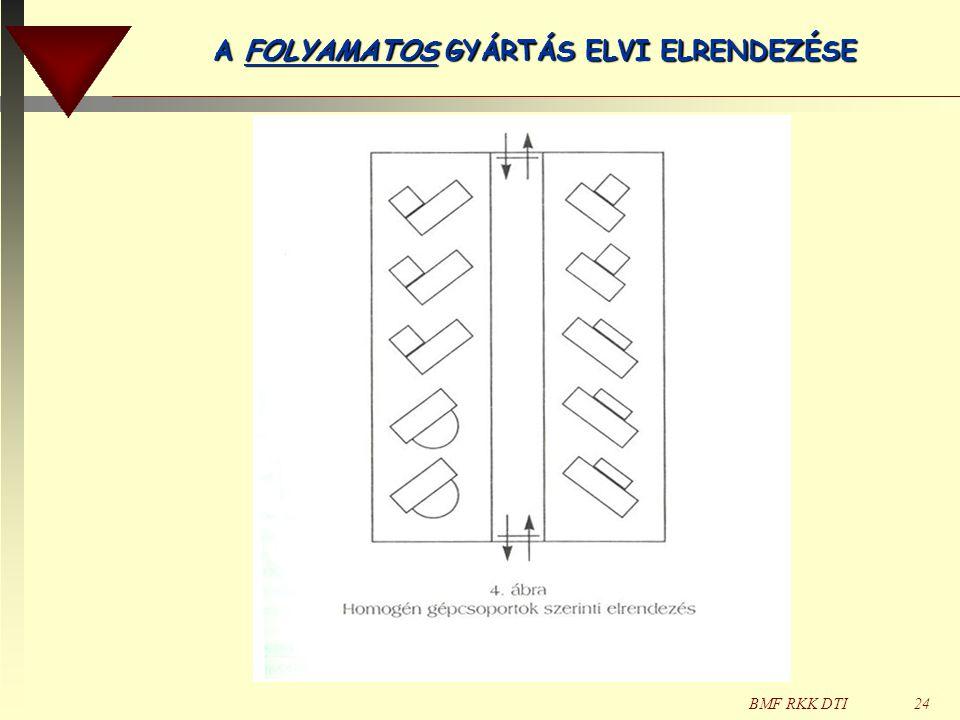 BMF RKK DTI24 A FOLYAMATOS GYÁRTÁS ELVI ELRENDEZÉSE