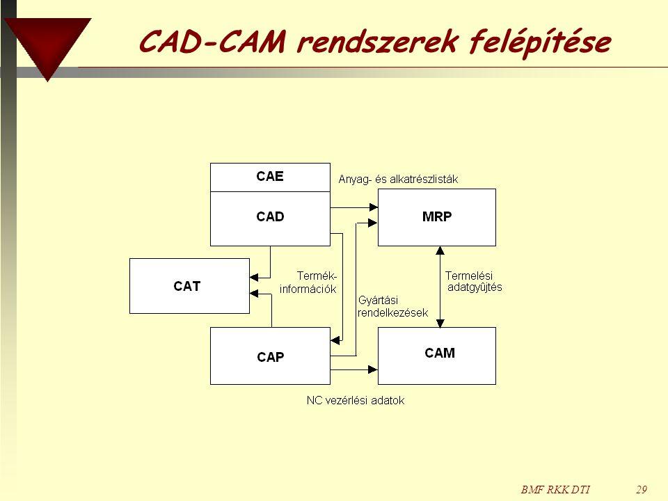 BMF RKK DTI29 CAD-CAM rendszerek felépítése