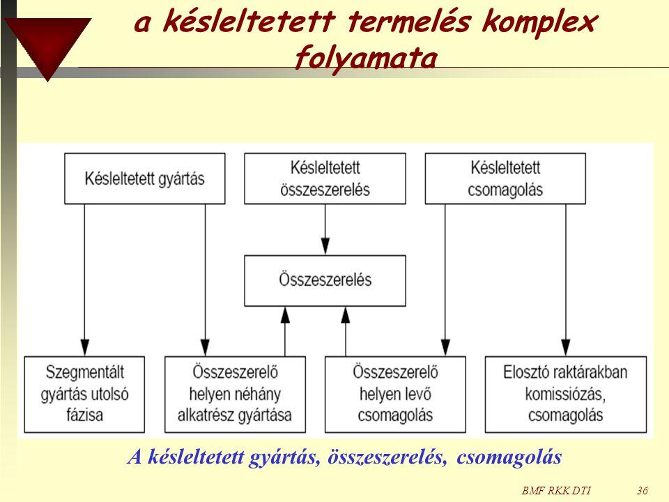BMF RKK DTI36 a késleltetett termelés komplex folyamata A késleltetett gyártás, összeszerelés, csomagolás