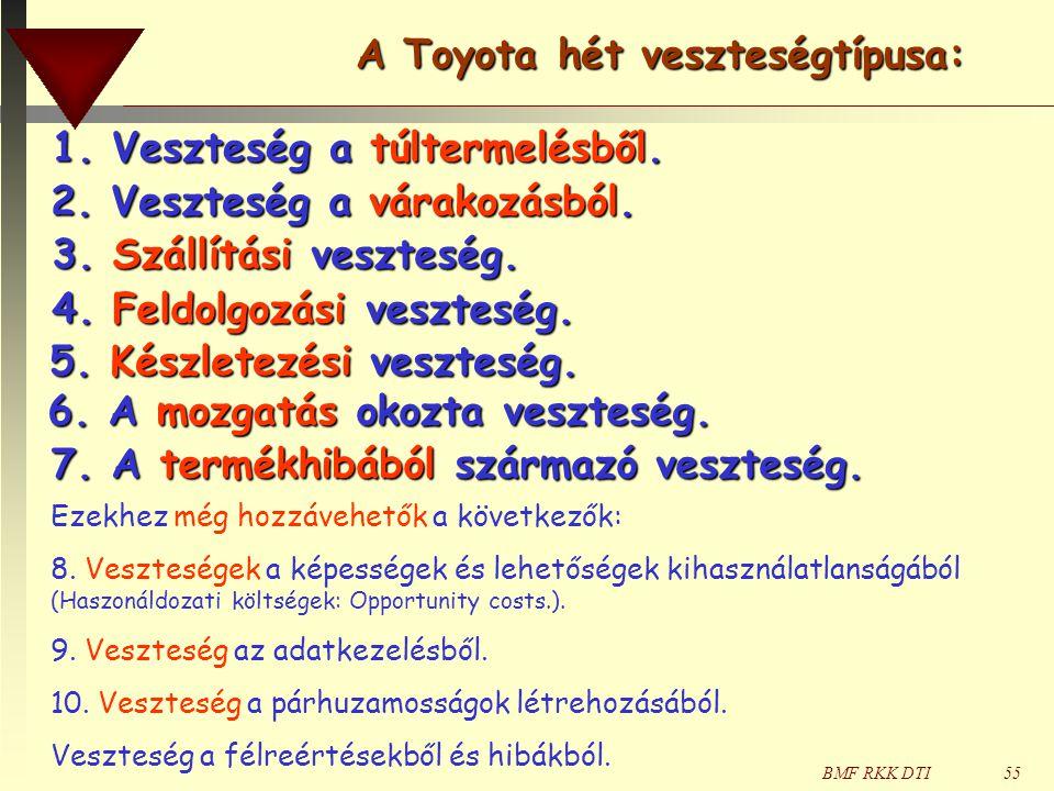 BMF RKK DTI55 1. Veszteség a túltermelésből. A Toyota hét veszteségtípusa: 2. Veszteség a várakozásból. 3. Szállítási veszteség. 4. Feldolgozási veszt