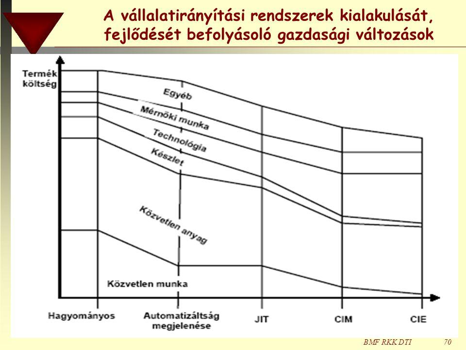 BMF RKK DTI70 A vállalatirányítási rendszerek kialakulását, fejlődését befolyásoló gazdasági változások