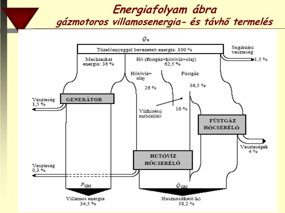 BMF RKK DTI74 Energiafolyam ábra gázmotoros villamosenergia- és távhő termelés
